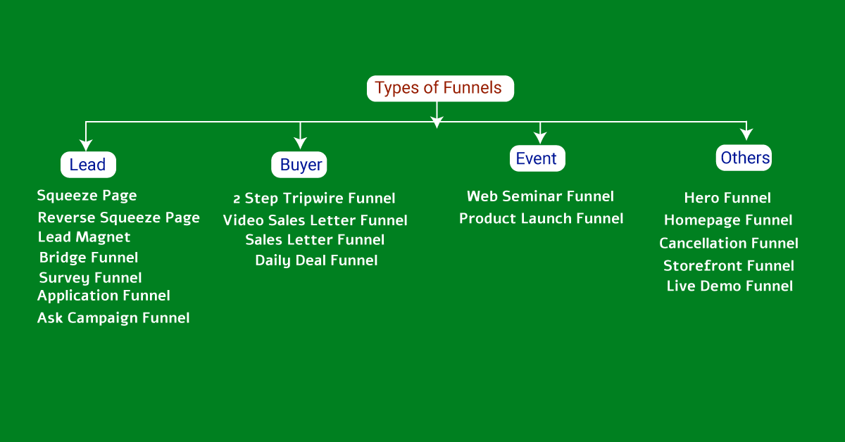 Types of Marketing Funnels and How to Choose them for your Business Growth?