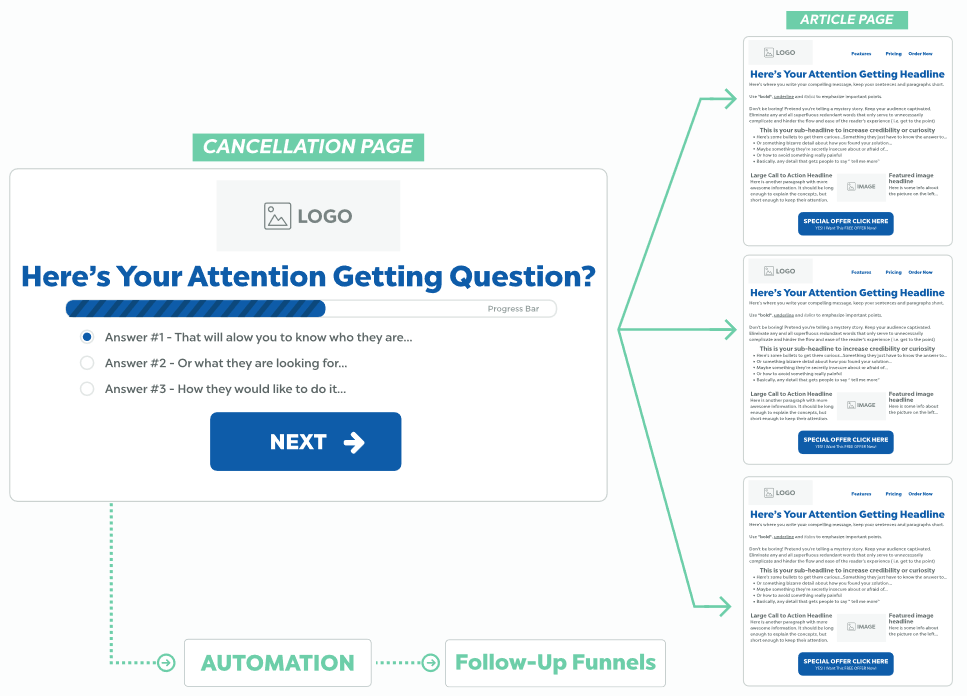 Cancellation Funnel - types of funnels