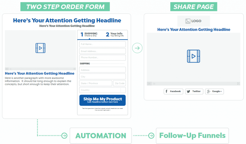 Daily deal funnels